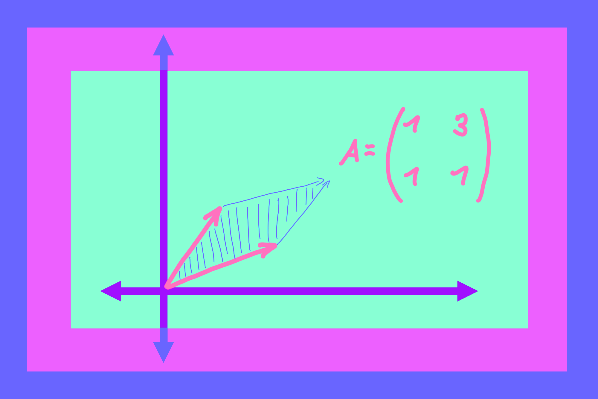 What Really IS a Matrix Determinant?