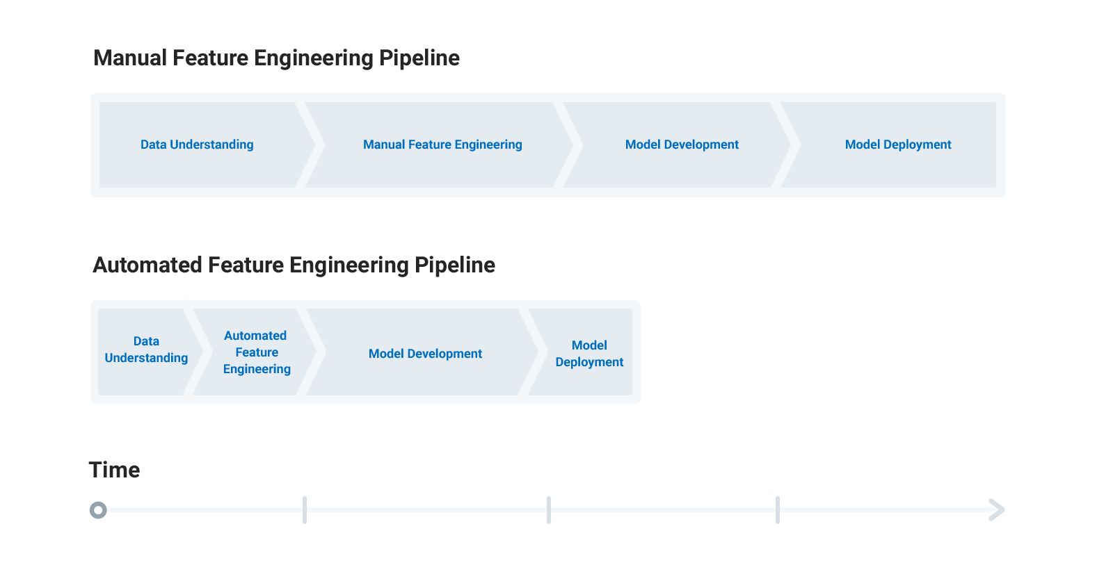 Feature Engineering: What Powers Machine Learning