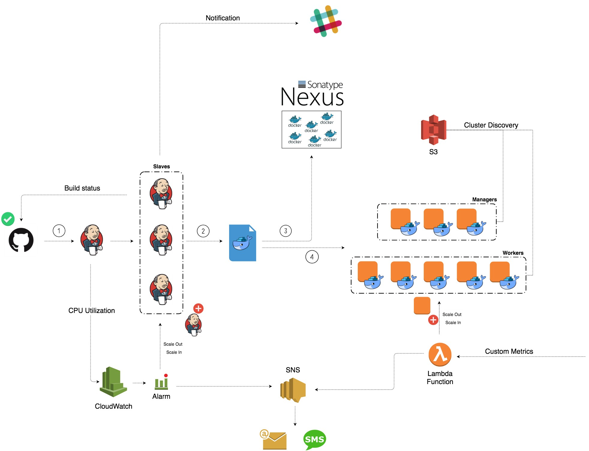 Deploy A Jenkins Cluster On Aws Mohamed Labouardy
