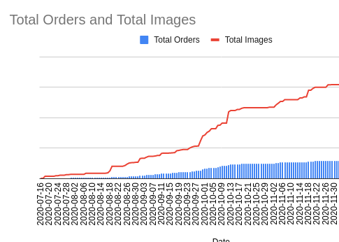 This graph shows the daily number of images and orders we have received in the last six months.