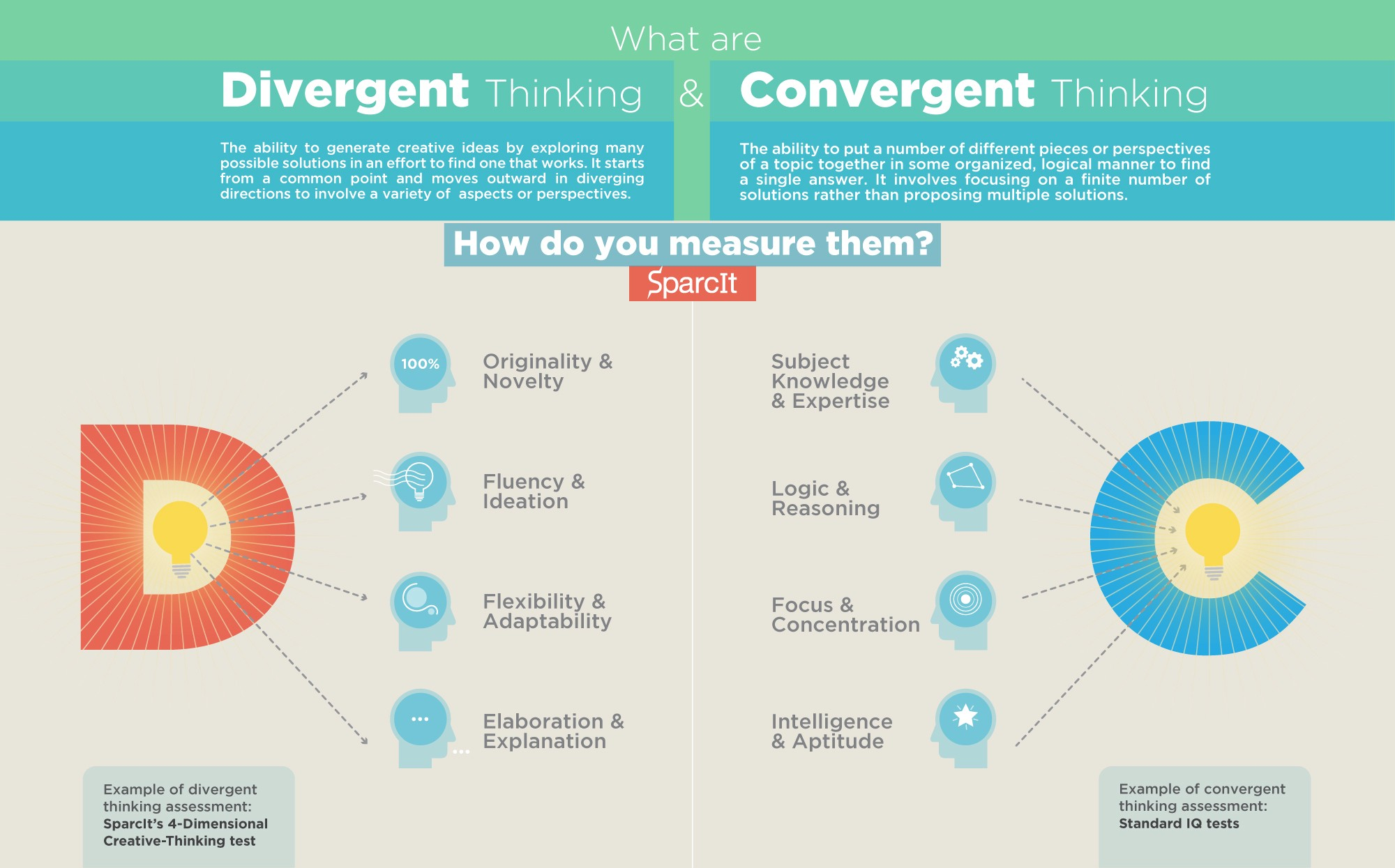 divergent and convergent thinking Both convergent and divergent thinking are vital in our lives neither one is exactly more superior as compared to the other for us to do well in various tasks.