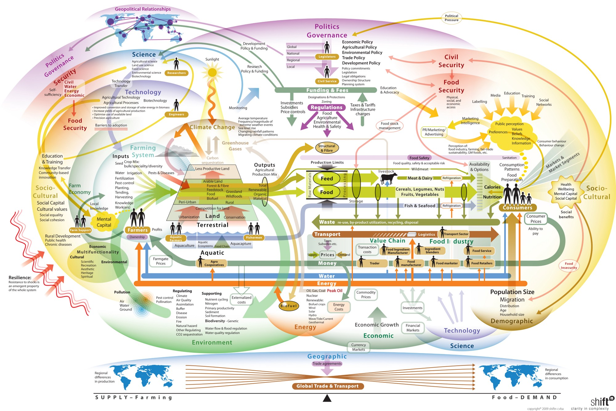 Understanding complex systems in a food context food and our global food system map shiftn ccuart Choice Image