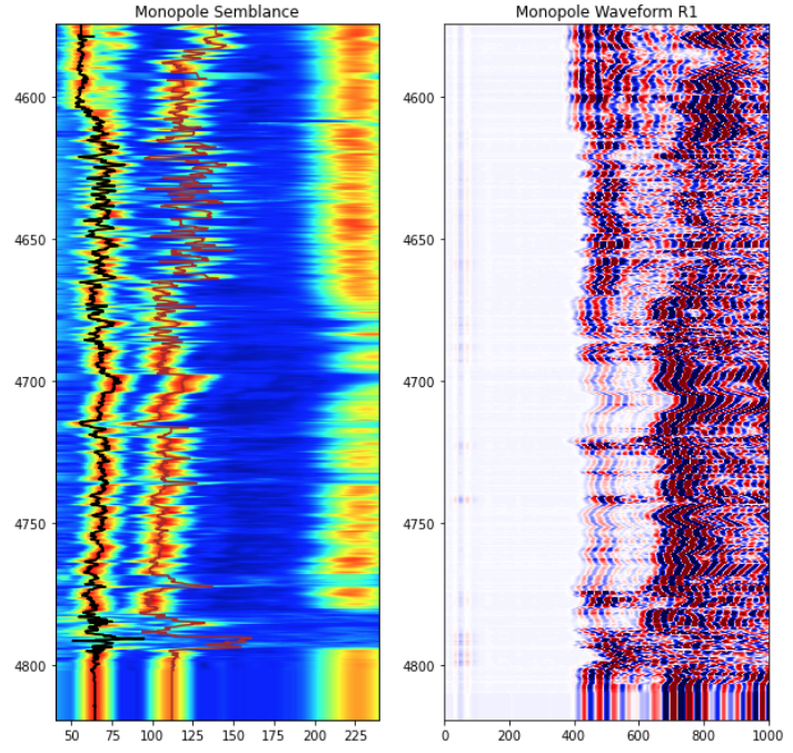 Acoustic monopole semblance map (left) and waveform for receiver 1 (right) plotted using Python's matplotlib library. Image by the author.