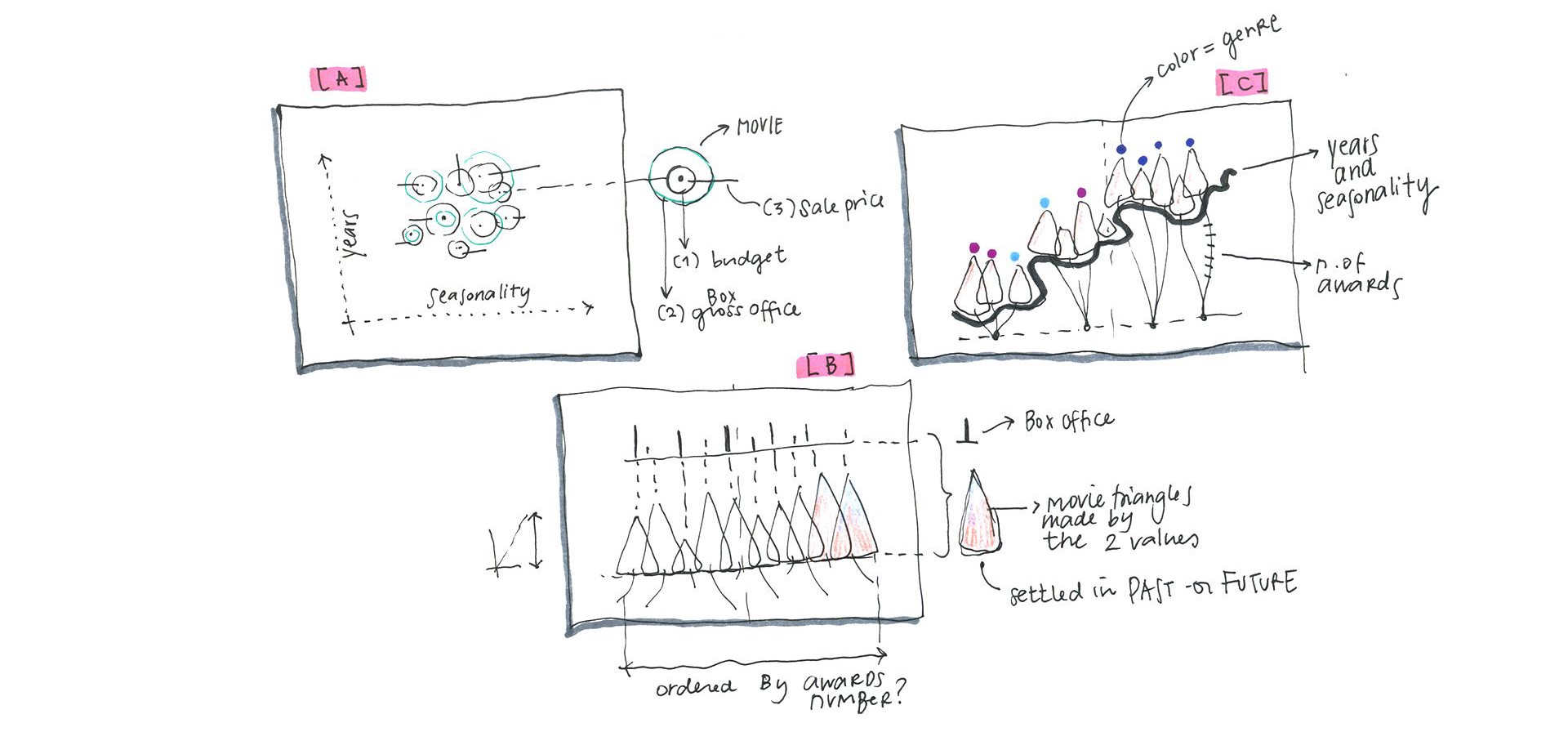 Sketching With Data Drawing To Structure The Architecture Of Visualization