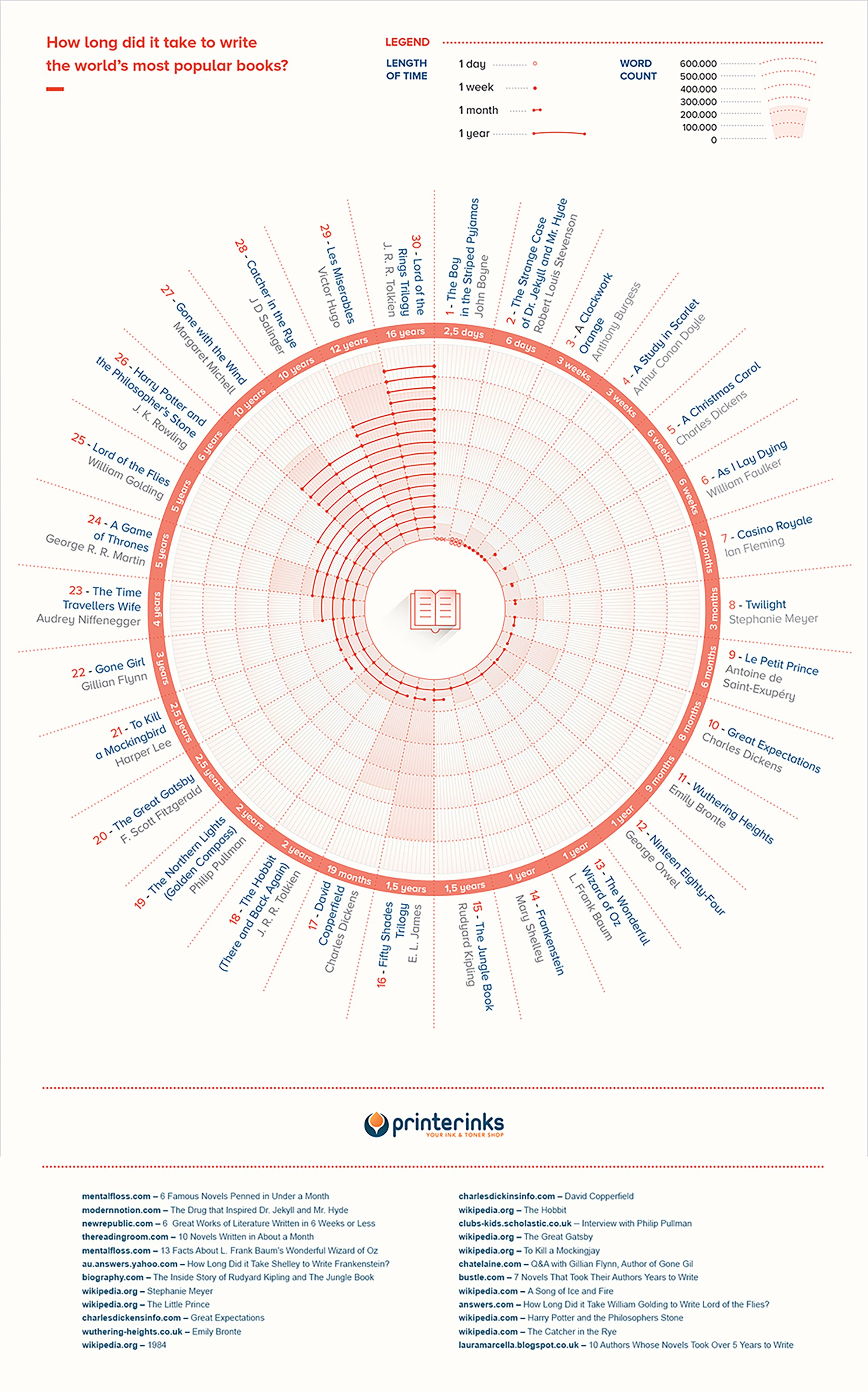 Infographic how long did famous novels take to write rings while the quickest author on the list is john boyne who wrote the boy in the striped pyjamas in only 25 days check out the entire chart below ccuart Image collections