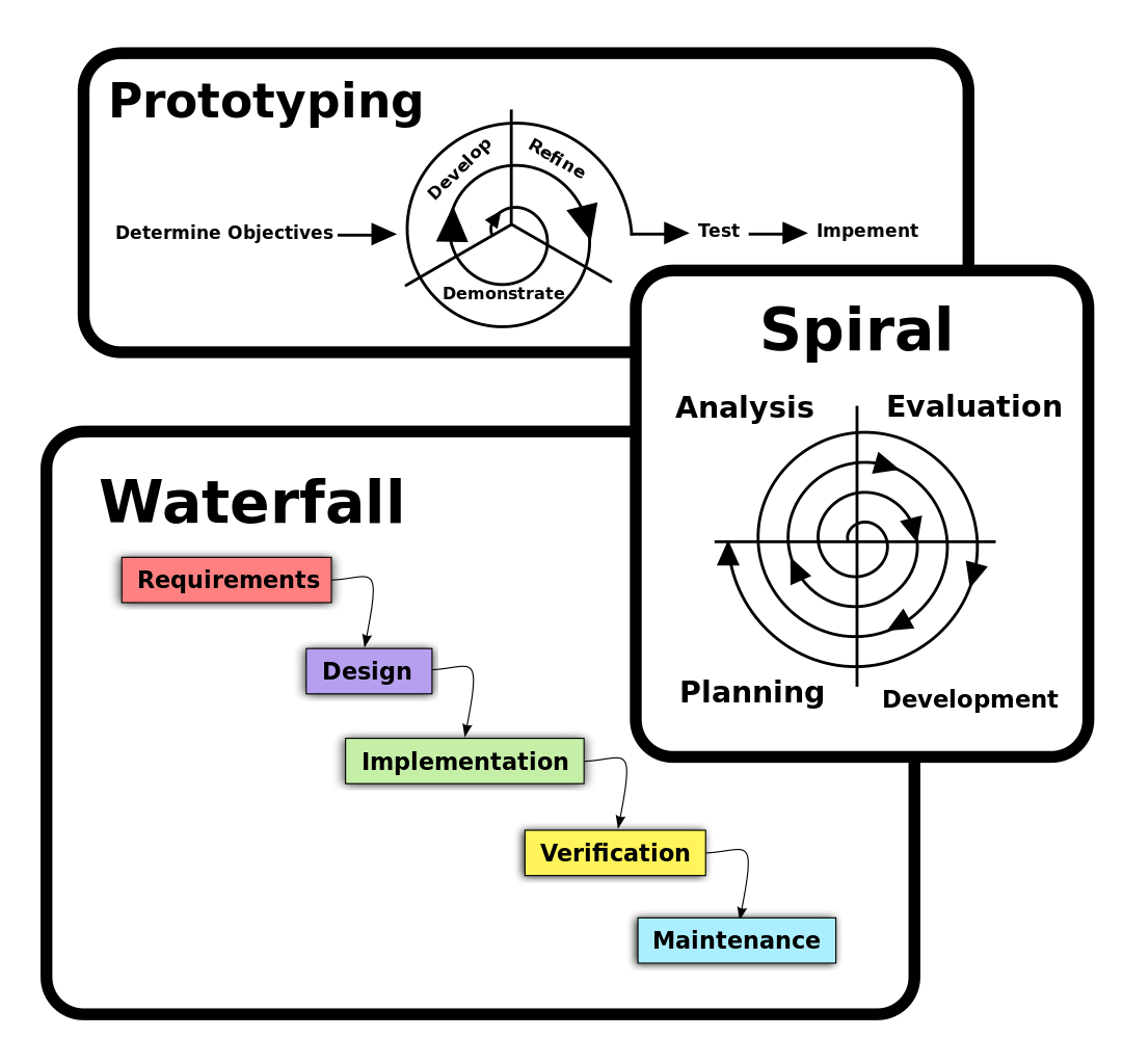 Software Engineering Software Process And Software