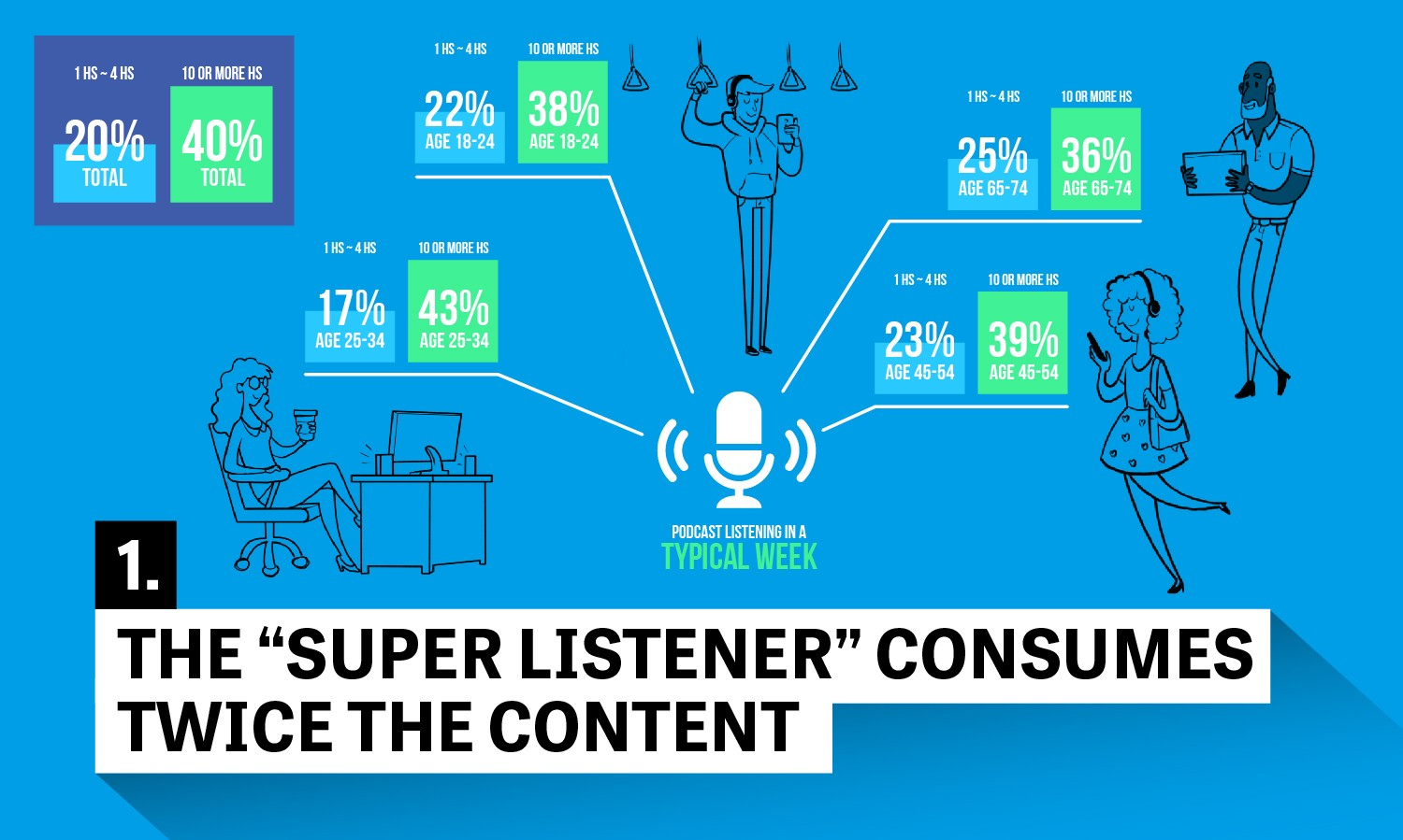 Some of the biggest differences between respondents to this survey and the  podcast listeners we have sampled in previous representative surveys are in  their ...