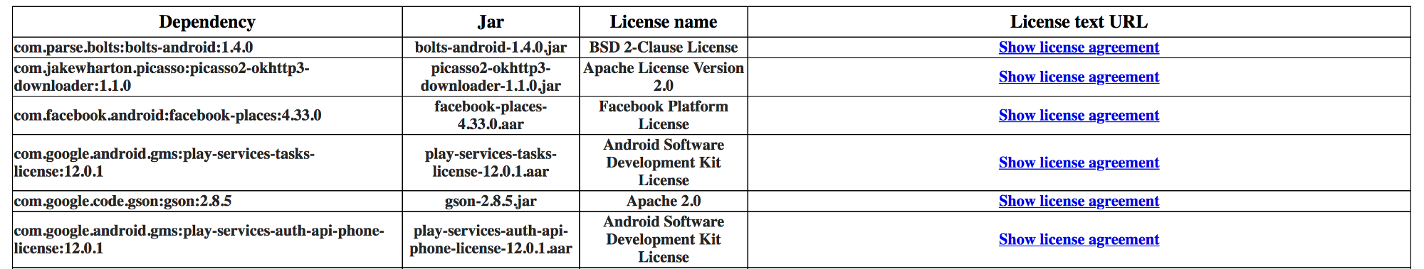 Keeping Your Licenses In Check Google Developers Experts Medium