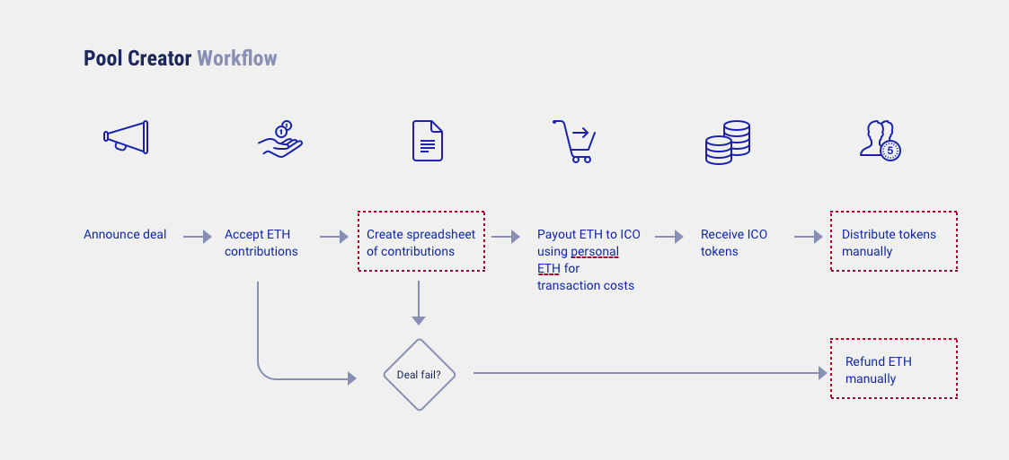 Designing for the blockchain: launching an ethereum smart contract app - By