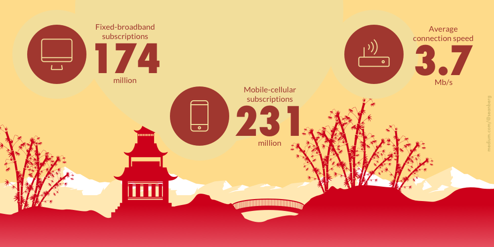 chinese mobile app design tips for westerners prototypr
