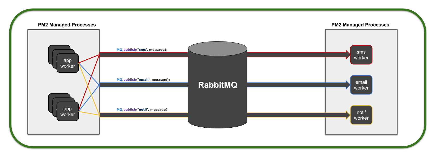 Switching from cluster module to PM2 & RabbitMQ in Node.js