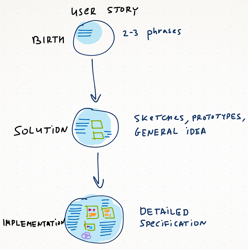 _A specification acquires more details as a user story moves forward in development. A couple sentences are enough in the beginning, but the complete spec has to be in place by the time the implementation actuallystarts._