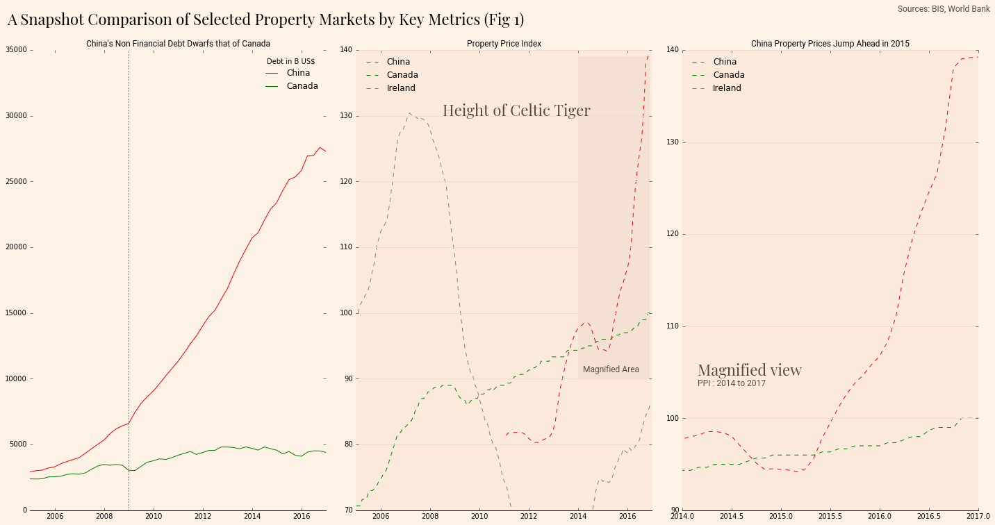 How exactly to Get Property in China