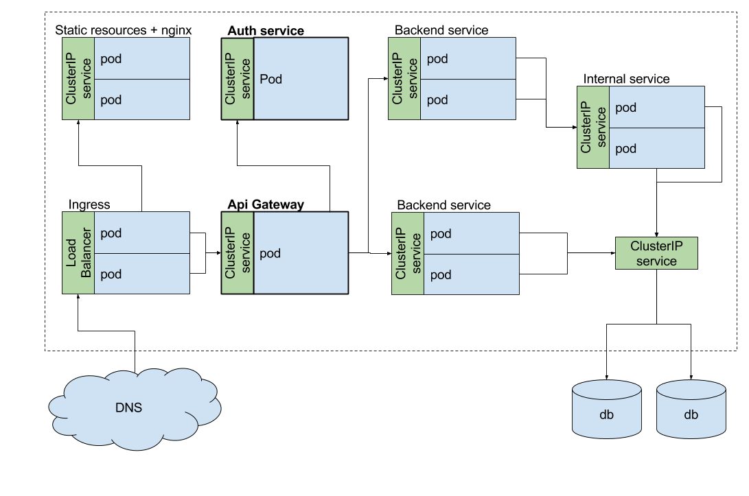 From monolith to microservice architecture on kubernetes for Architecture kubernetes