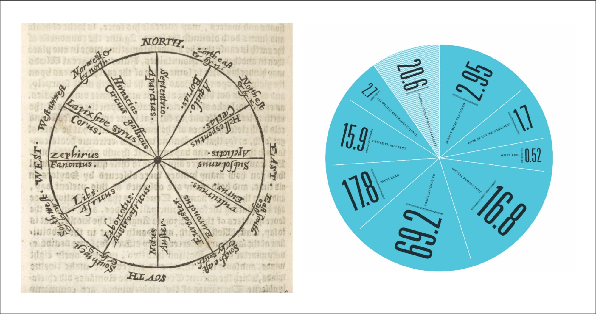 Why humans love pie charts – Noteworthy - The Journal Blog