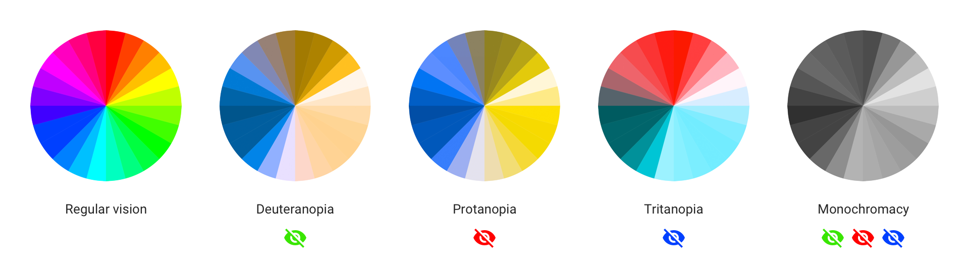 color blindness how to design an accessible user interface