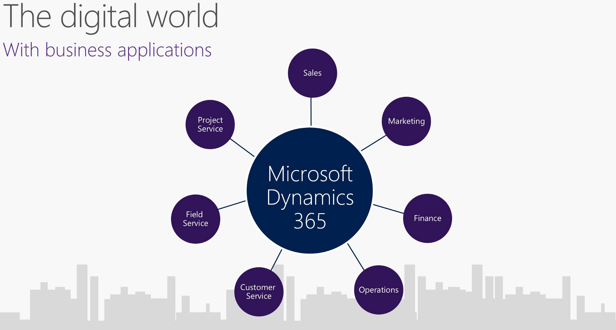 10 Instances Where Microsoft Dynamics 365 Is A Smarter