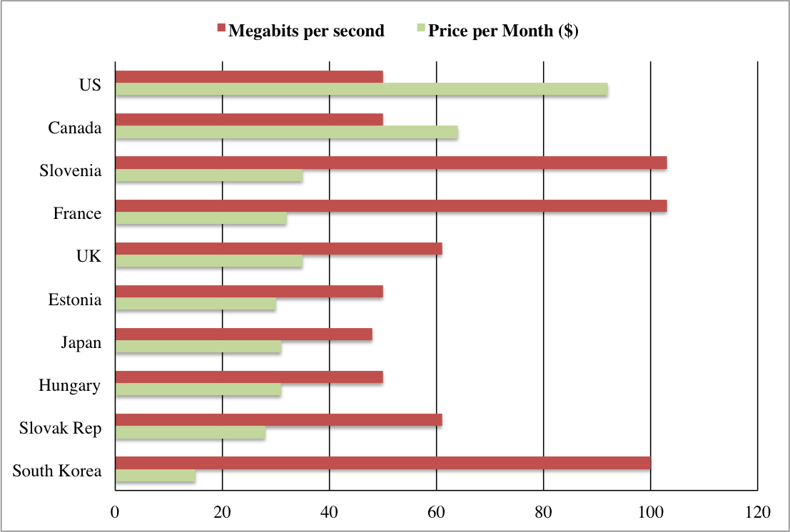 A Not So Brief History Of Americas Internet Problems Their Fibre Optic Cables To Smaller Rival Players Make Some Profit Fig 2 Comparison Speeds And Price For Different Countries Compiled With Data From 10