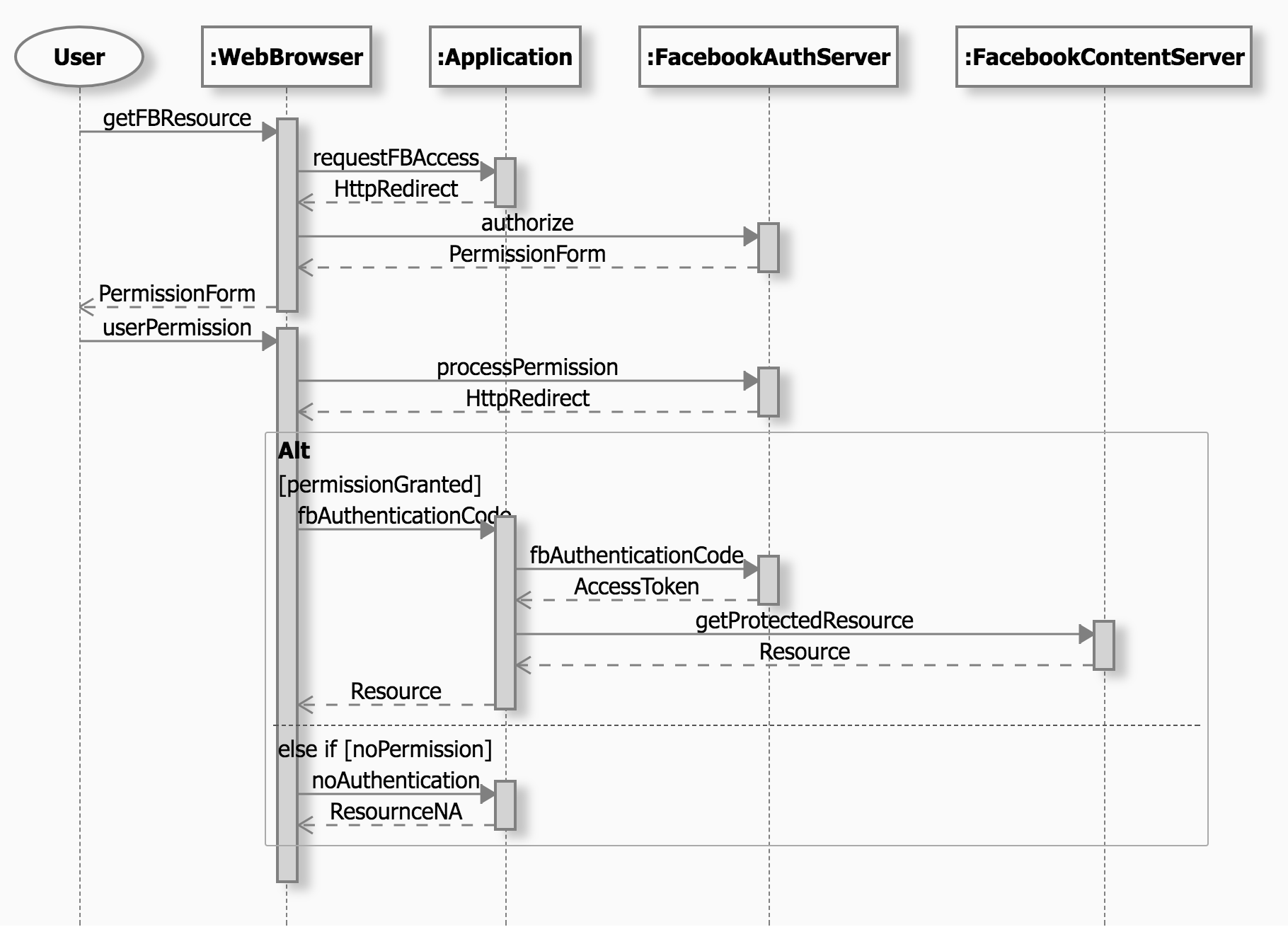 what is sequence diagram in uml pdf