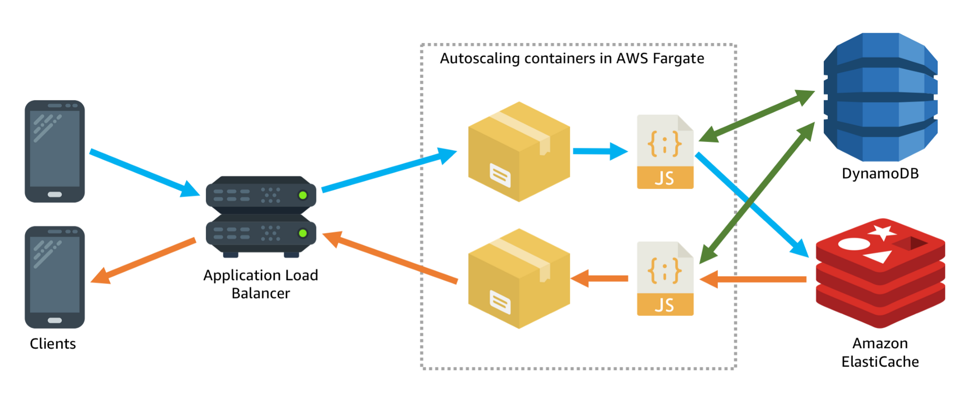 Making My Socketio Chat App Production Ready With Vuejs Dynamodb Circuit Diagram Javascript Autoscaling Container Tasks In Fargate