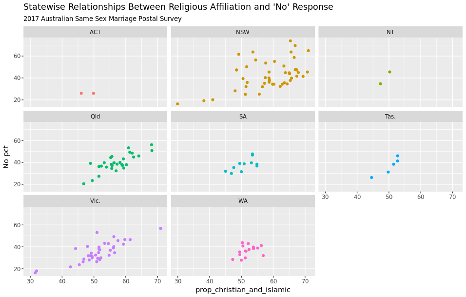 Combining Australian Census data with the Same Sex Marriage Postal Survey in R