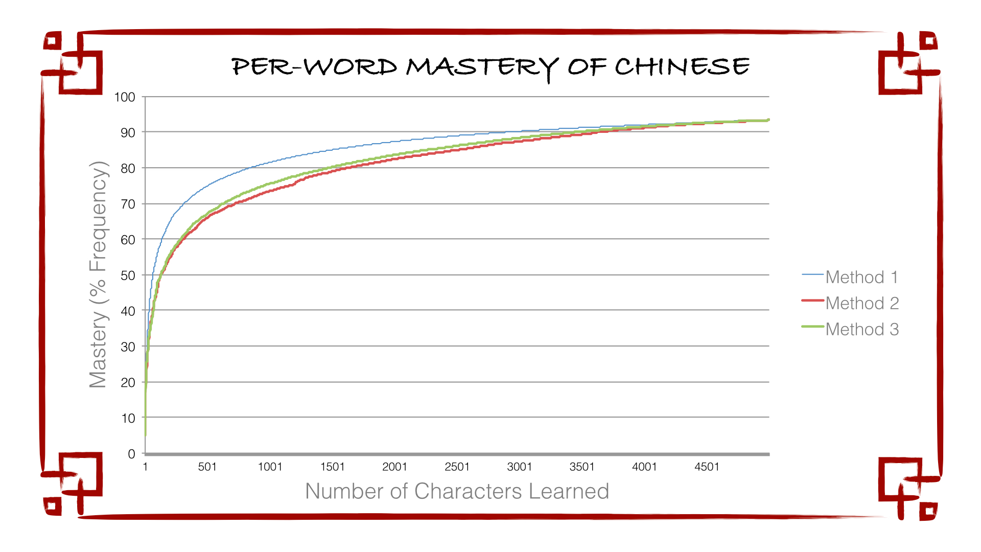 Optimizing chinese character learning hacker noon methods 2 and 3 have students learn all words that they can make with their current character set before learning any new characters some of the words that buycottarizona Choice Image