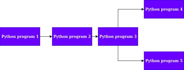 Fig 1: Dependency graph for python programs