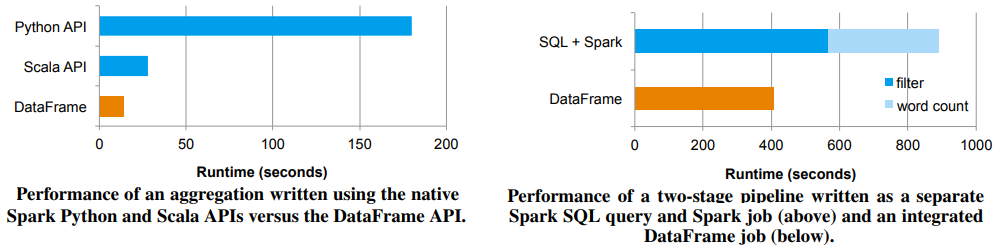 SQL at Scale with Apache Spark SQL and DataFrames — Concepts ...