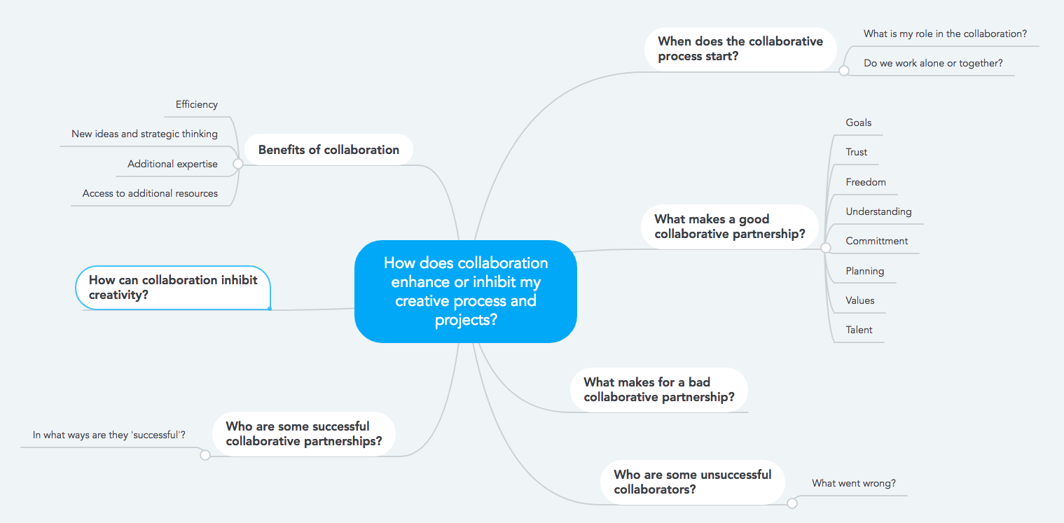 successful collaboration essay If any of these characteristics of effective collaboration are lacking  successful collaboration depends on making the mission of the team personal to each member.