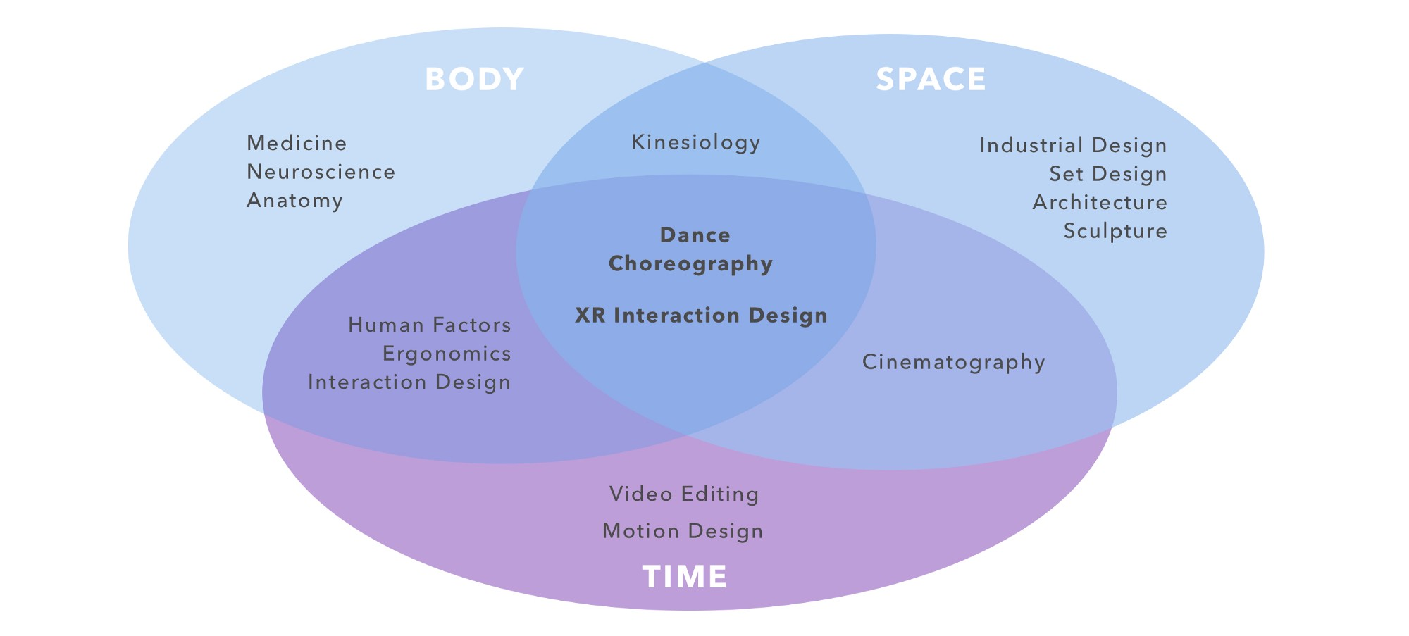 designing for the human body in xr virtual reality pop