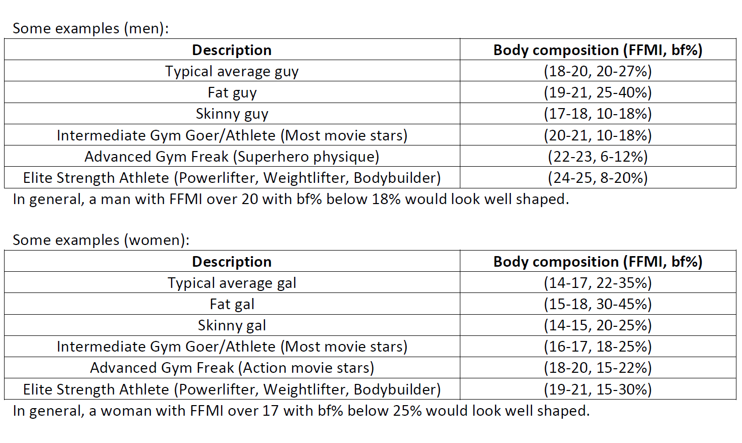 Fitness part 1 aesthetic physique anand k medium your body composition primarily depends on genetics and lifestyle how to play around with your body composition is something well learn in detail in nvjuhfo Gallery