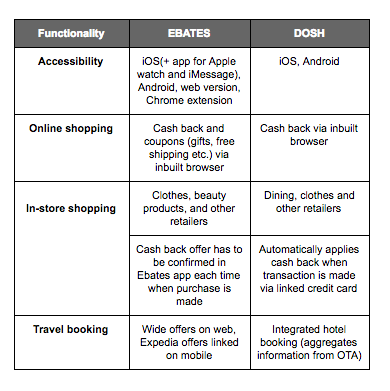 Comparision of functionality of Dosh and Ebates