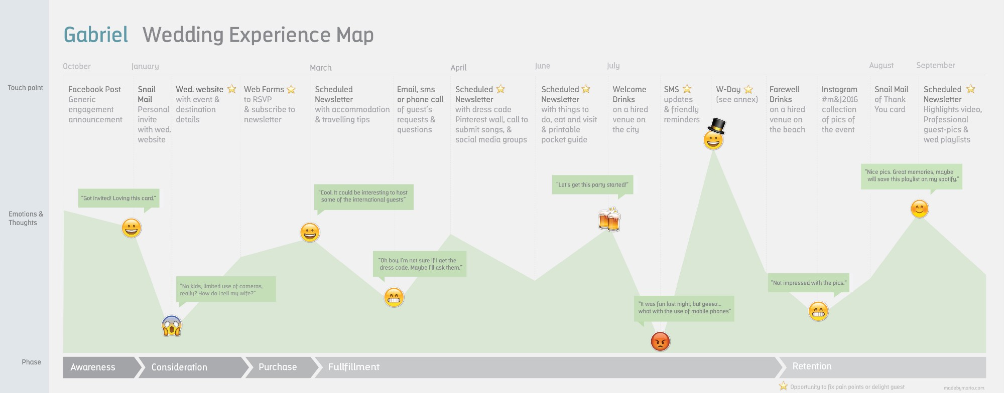 Using Customer Journey Maps To Improve Experiences Part - Website user journey map