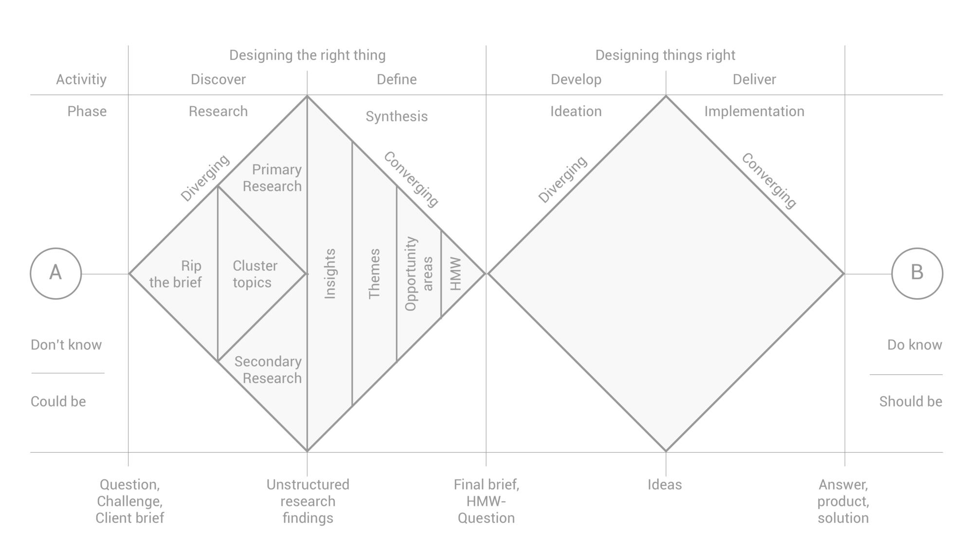 How to apply a design thinking HCD UX or any creative process from