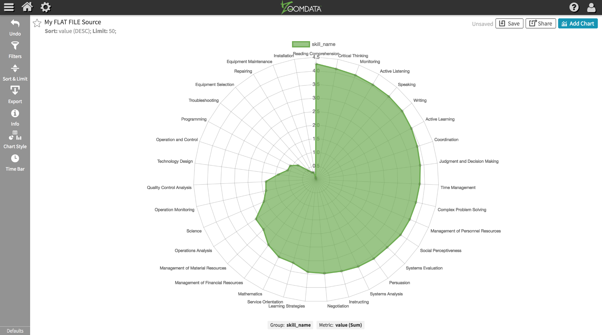 Simple visualization template with zoomdata chart cli tool and simple visualization template with zoomdata chart cli tool and chartjs ccuart Choice Image