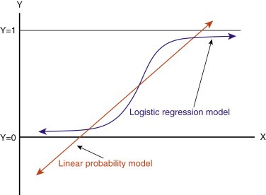 Taken from [https://www.sciencedirect.com/topics/nursing-and-health-professions/logistic-regression-analysis](https://www.sciencedirect.com/topics/nursing-and-health-professions/logistic-regression-analysis)