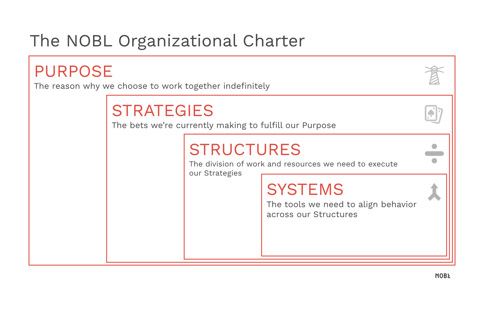 How we describe an organization nobl introducing the nobl organizational charter flashek Images