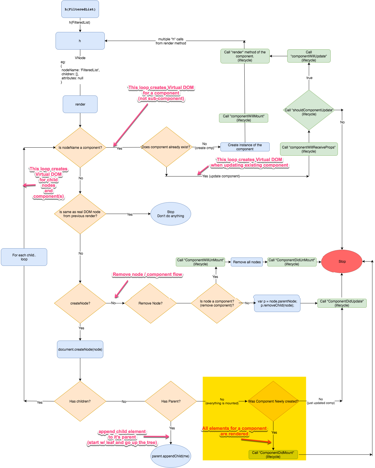 The Inner Workings Of Virtual Dom Rajaraodv Medium Process Flow Diagram Using Javascript Important Note Once Everything Is Done A Reference To Real Added Each Component Instances This Used For Remaining