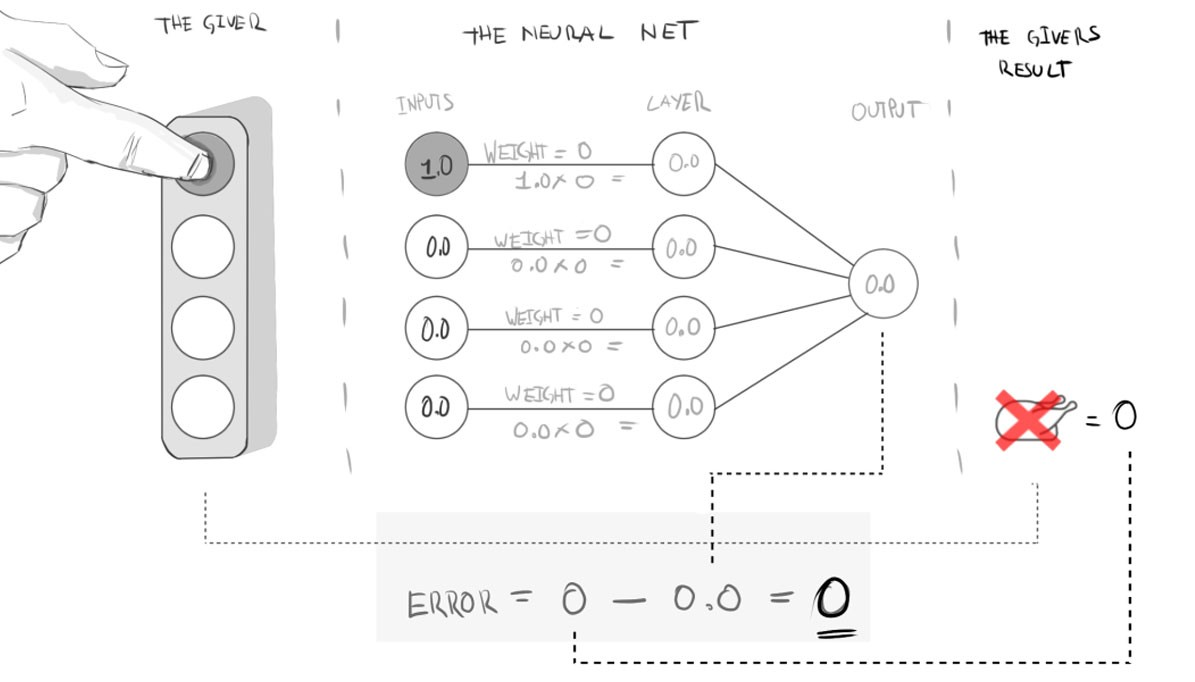 Making A Simple Neural Network Becoming Human Artificial First Lets Look At Diagram Of The Basic Setup And More Importantly How About When Reality Provides Positive Result Chicken Dinner In Our Example