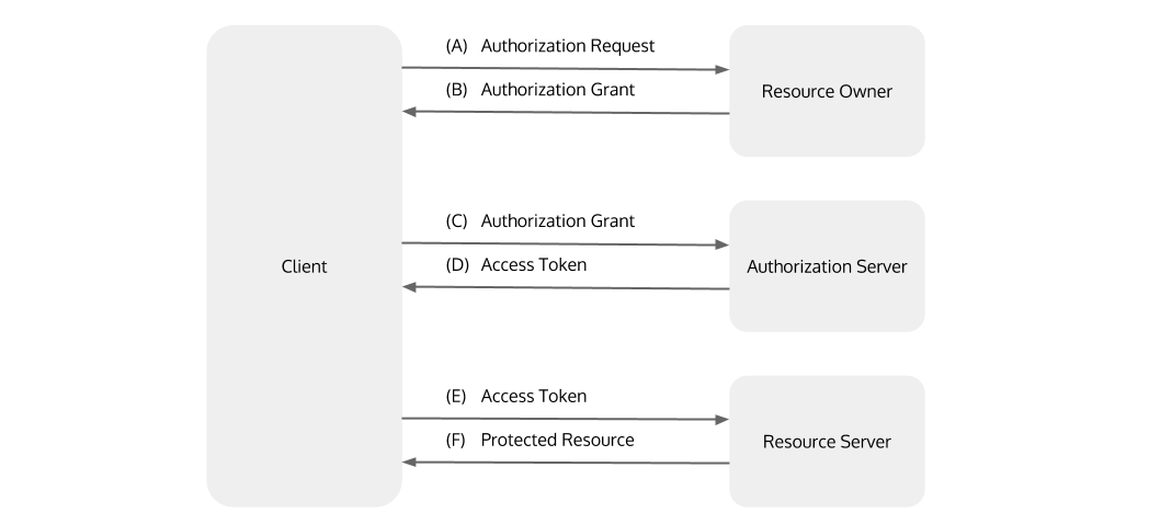 An OAuth2 Grant Selection Decision Tree for Securing REST