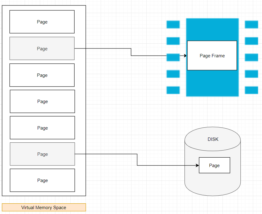This is **not** a physical diagram, only a depiction. address translation process not included for simplicity