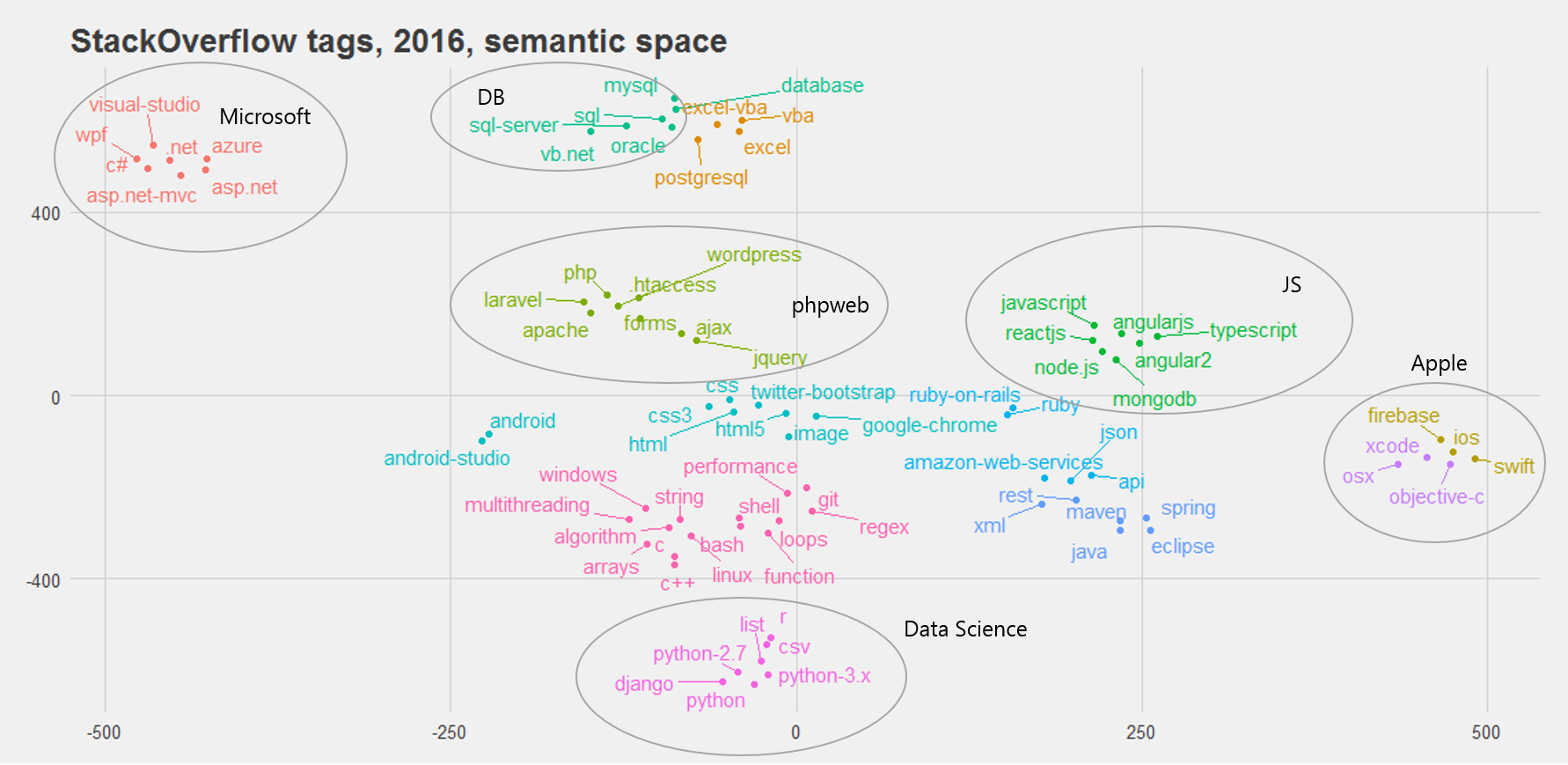 Data scientists what do they know do they know things lets t sne 2d embedding of the latent semantic space representation of the 50 most frequent tags in the stackoverflow dataset k means clusters are represented pooptronica