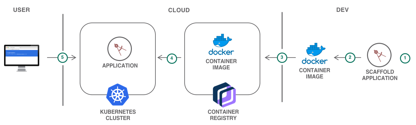Deploy a Scalable Web Application to Kubernetes Using Helm - DZone