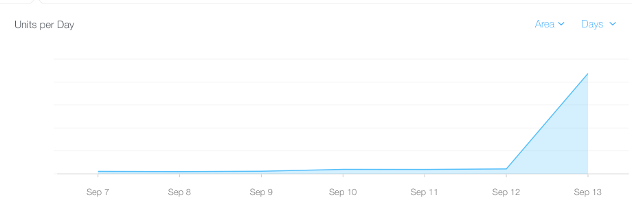 (A Bezos chart is a chart with no labels on the Y axis.)