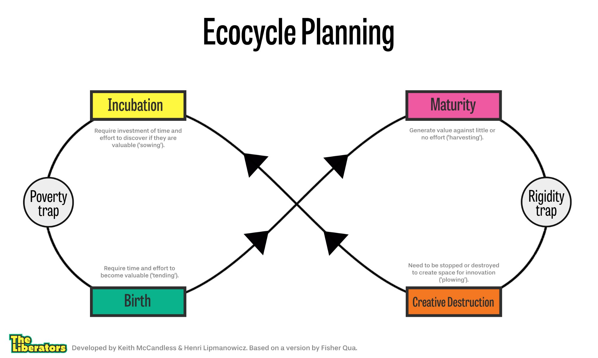 Image result for liberating structures ecocycle planning