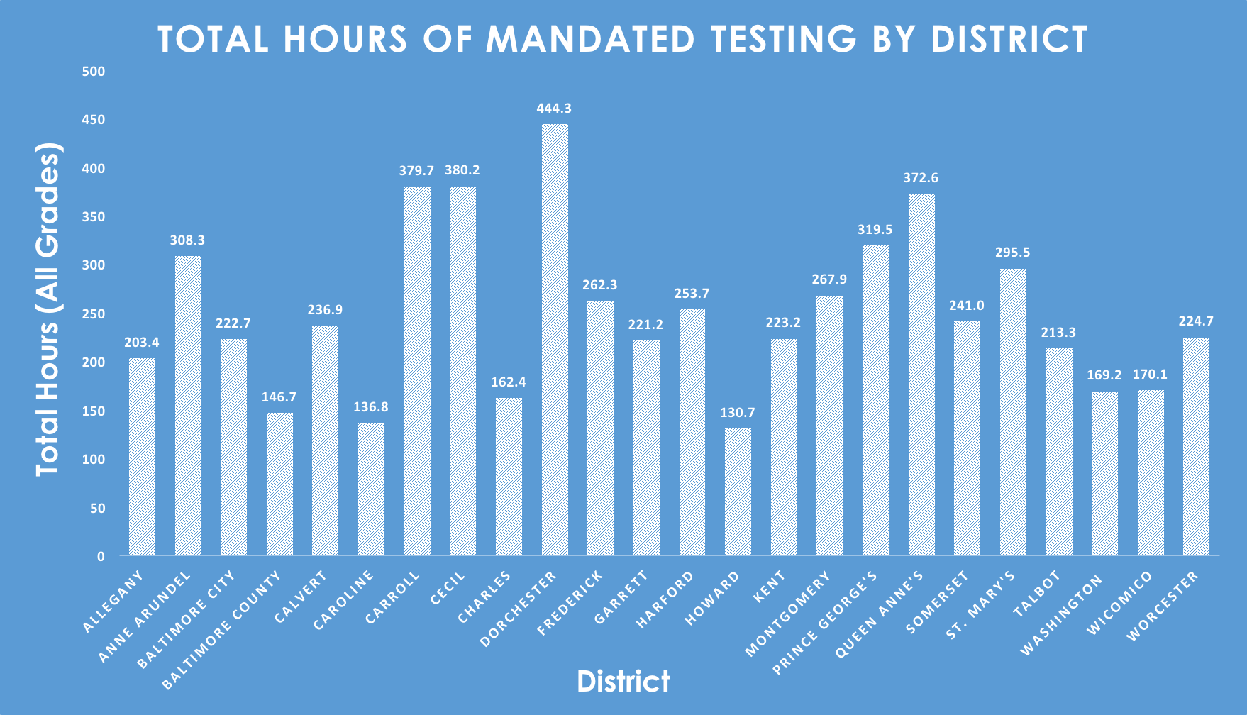 This Maryland Legislation Could Eliminate 965 Hours of Student Testing