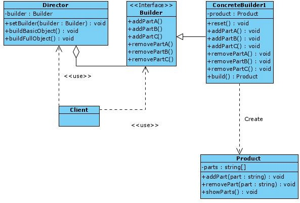 Class diagram of the basic structure of the builder pattern.