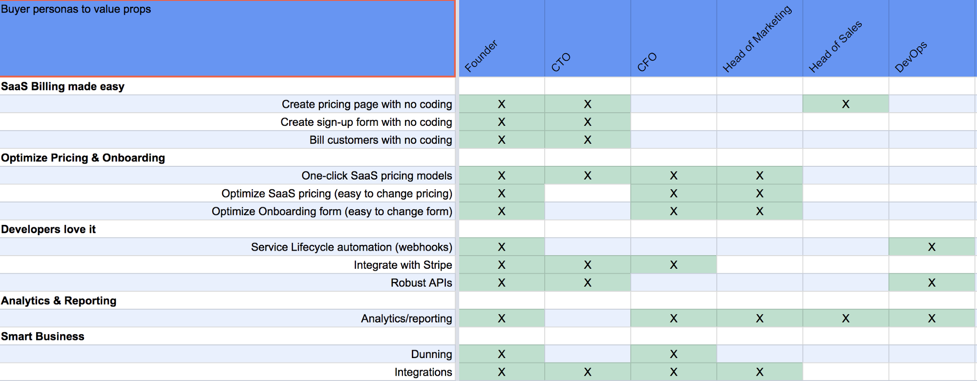 How to figure out the best pricing for your SaaS