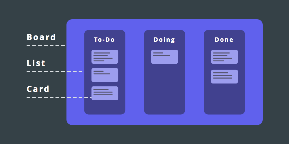 Why Do You Need A Kanban Board Product Management 101