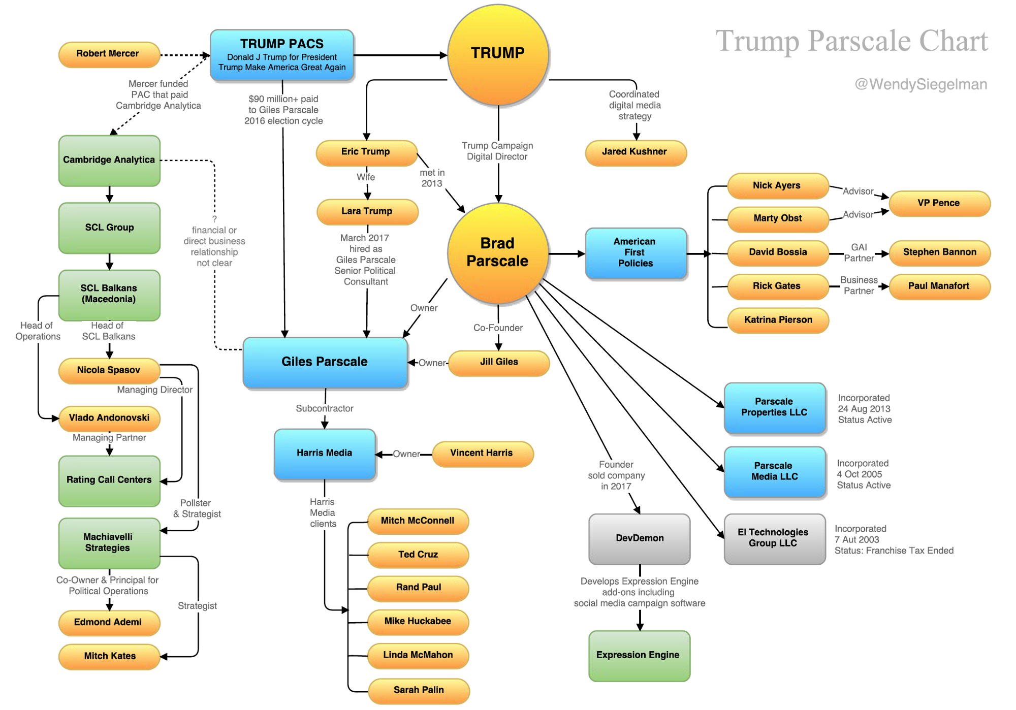 trump parscale chart – wendy siegelman – medium